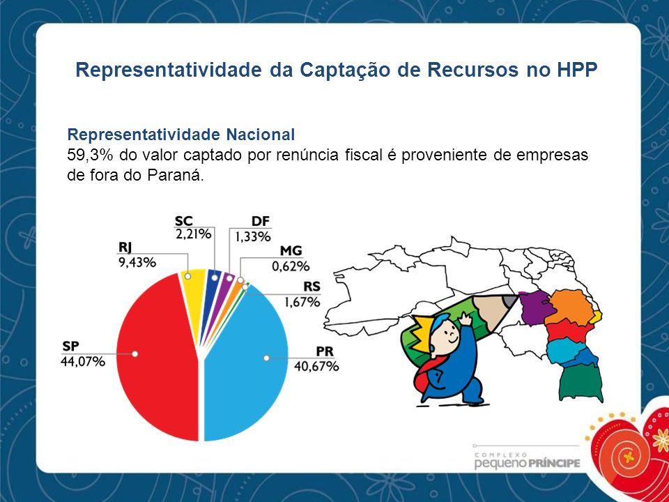 Representatividade da Captação de Recursos no HPP Representatividade Nacional 59,3% do valor captado por renúncia fiscal é proveniente de empresas de