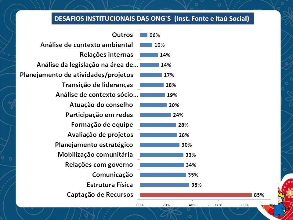 DESAFIOS INSTITUCIONAIS DAS ONG´S (Inst. Fonte e Itaú Social)