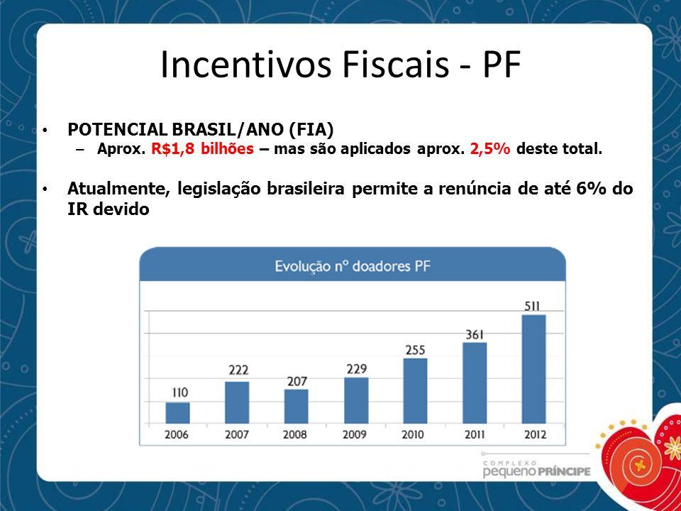 Incentivos Fiscais - PF POTENCIAL BRASIL/ANO (FIA) – Aprox. R$1,8 bilhões – mas são aplicados aprox. 2,5% deste total. Atualmente, legislação brasilei