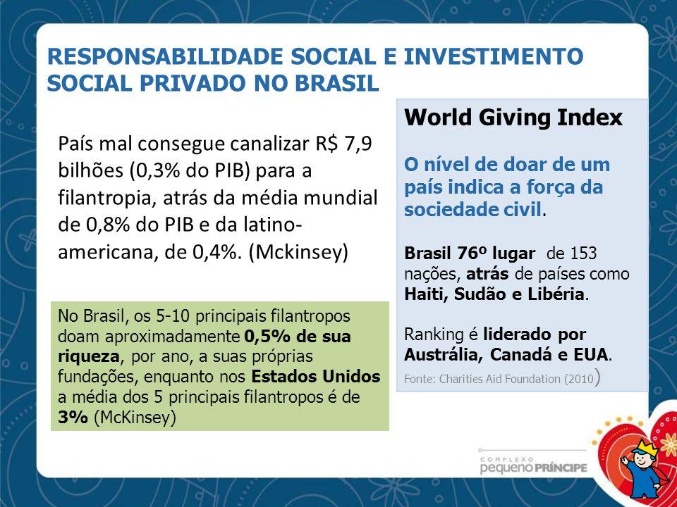 World Giving Index O nível de doar de um país indica a força da sociedade civil. Brasil 76º lugar de 153 nações, atrás de países como Haiti, Sudão e L