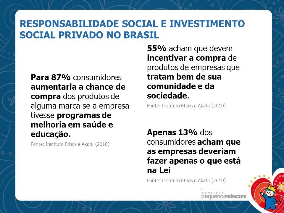 RESPONSABILIDADE SOCIAL E INVESTIMENTO SOCIAL PRIVADO NO BRASIL Para 87% consumidores aumentaria a chance de compra dos produtos de alguma marca se a