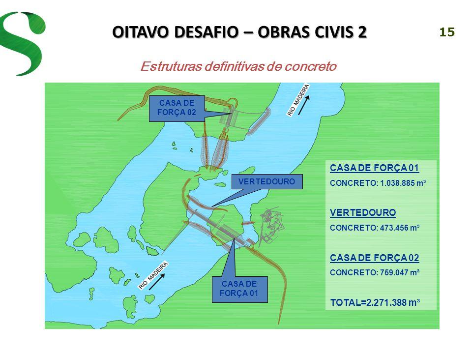 15 OITAVO DESAFIO – OBRAS CIVIS 2 Estruturas definitivas de concreto CASA DE FORÇA 01 CONCRETO: 1.038.885 m³ VERTEDOURO CONCRETO: 473.456 m³ CASA DE FORÇA 02 CONCRETO: 759.047 m³ TOTAL=2.271.388 m³ CASA DE FORÇA 02 VERTEDOURO CASA DE FORÇA 01