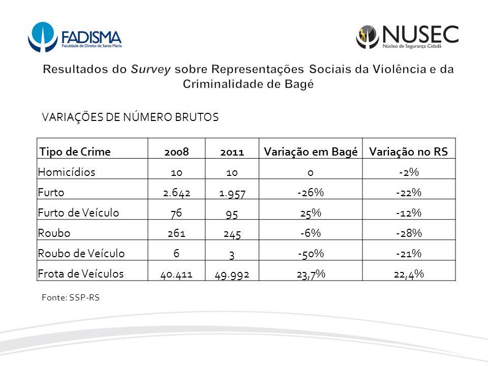 Tipo de Crime20082011Variação em BagéVariação no RS Homicídios10 0-2% Furto2.6421.957-26%-22% Furto de Veículo769525%-12% Roubo261245-6%-28% Roubo de