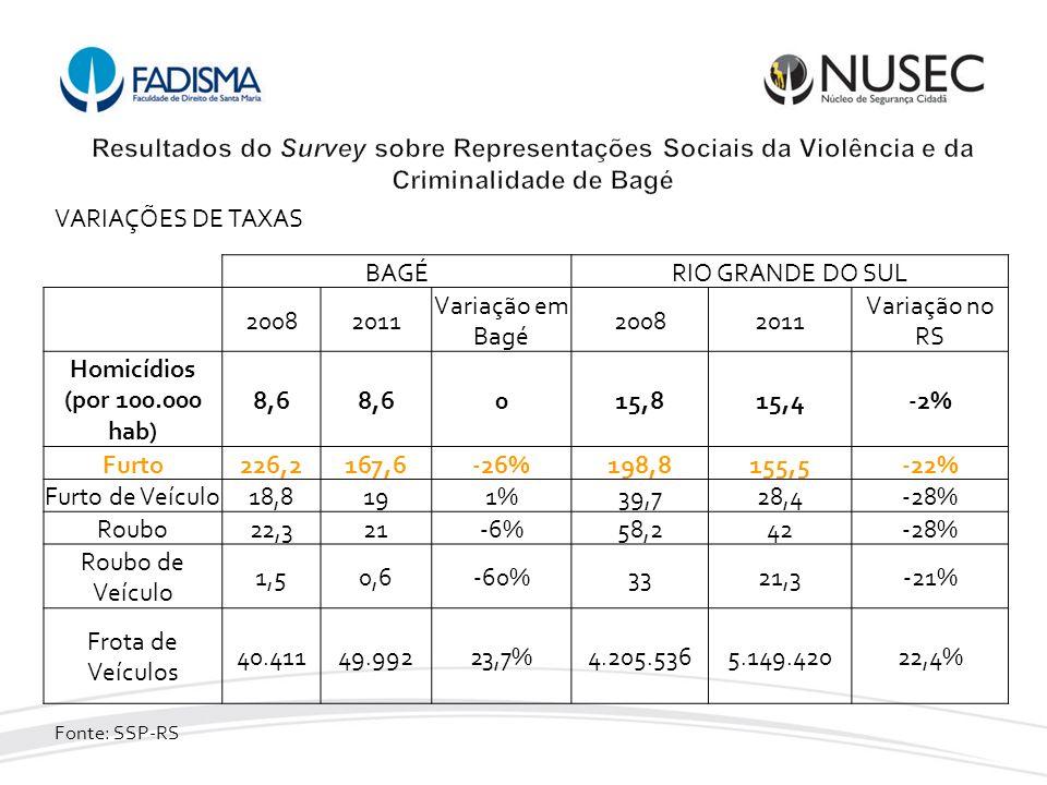 BAGÉRIO GRANDE DO SUL 20082011 Variação em Bagé 20082011 Variação no RS Homicídios (por 100.000 hab) 8,6 015,815,4-2% Furto226,2167,6-26%198,8155,5-22