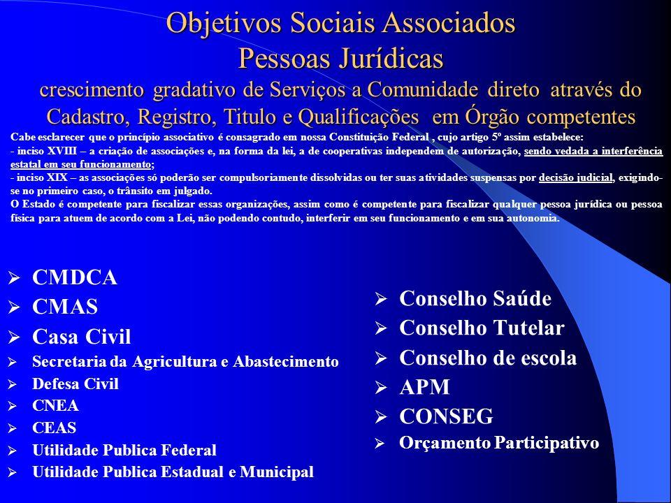 Objetivos Sociais Associados Pessoas Jurídicas crescimento gradativo de Serviços a Comunidade direto através do Cadastro, Registro, Titulo e Qualifica