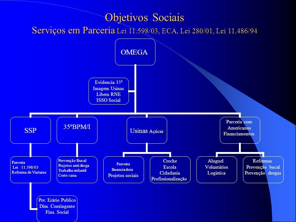 Objetivos Sociais Serviços em Parceria Lei 11.598/03, ECA, Lei 280/01, Lei 11.486/94 OMEGA SSP Parceria Lei 11.598/03 Reforma de Viaturas Pre. Erário