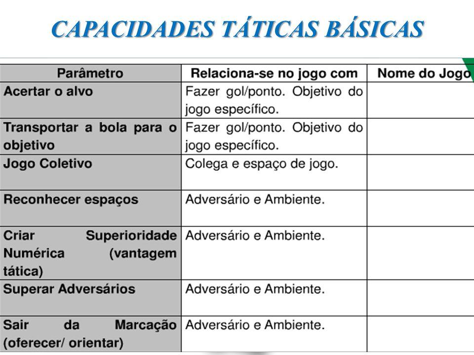 CAPACIDADES TÁTICAS BÁSICAS