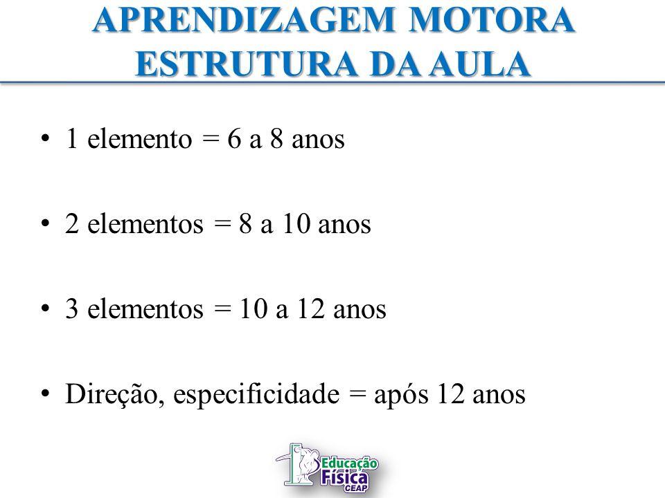 APRENDIZAGEM MOTORA ESTRUTURA DA AULA 1 elemento = 6 a 8 anos 2 elementos = 8 a 10 anos 3 elementos = 10 a 12 anos Direção, especificidade = após 12 a