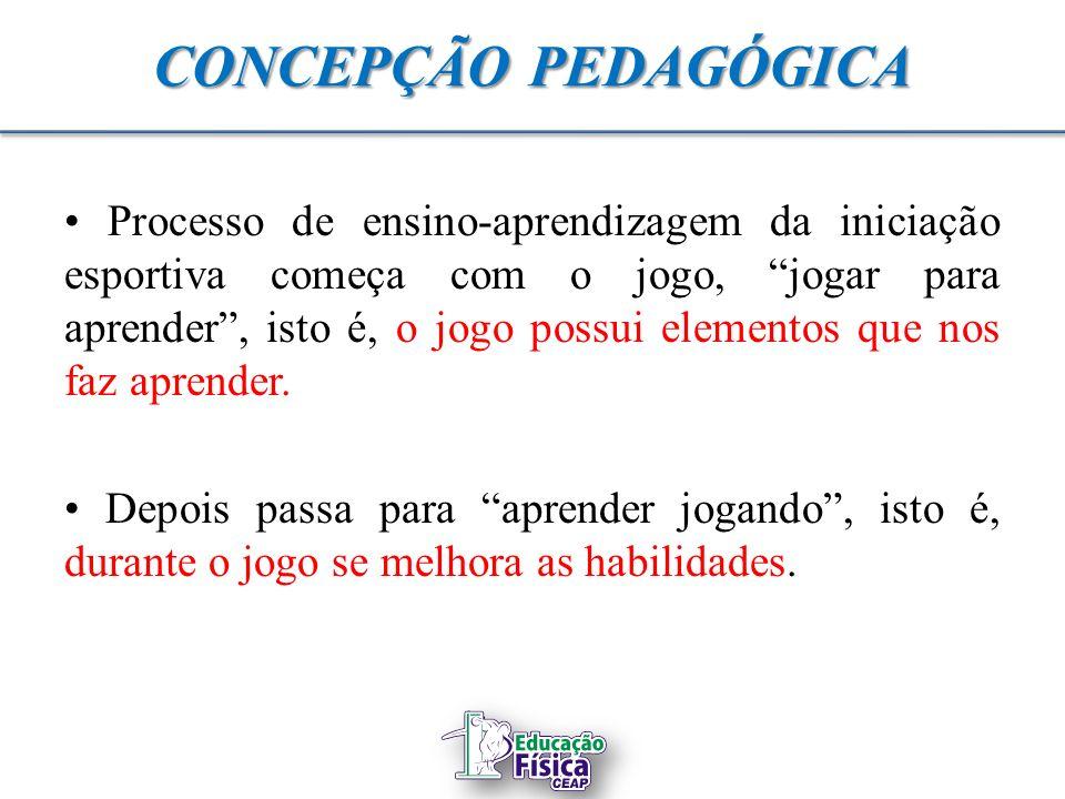 CONCEPÇÃO PEDAGÓGICA Processo de ensino-aprendizagem da iniciação esportiva começa com o jogo, jogar para aprender, isto é, o jogo possui elementos qu