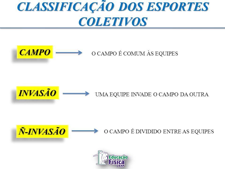 CLASSIFICAÇÃO DOS ESPORTES COLETIVOS CAMPOCAMPO INVASÃOINVASÃO Ñ-INVASÃOÑ-INVASÃO O CAMPO É COMUM ÀS EQUIPES UMA EQUIPE INVADE O CAMPO DA OUTRA O CAMP