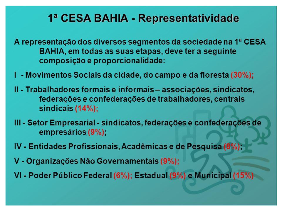 1ª CESA BAHIA - Representatividade A representação dos diversos segmentos da sociedade na 1ª CESA BAHIA, em todas as suas etapas, deve ter a seguinte composição e proporcionalidade: I - Movimentos Sociais da cidade, do campo e da floresta (30%); II - Trabalhadores formais e informais – associações, sindicatos, federações e confederações de trabalhadores, centrais sindicais (14%); III - Setor Empresarial - sindicatos, federações e confederações de empresários (9%); IV - Entidades Profissionais, Acadêmicas e de Pesquisa (8%); V - Organizações Não Governamentais (9%); VI - Poder Público Federal (6%); Estadual (9%) e Municipal (15%).