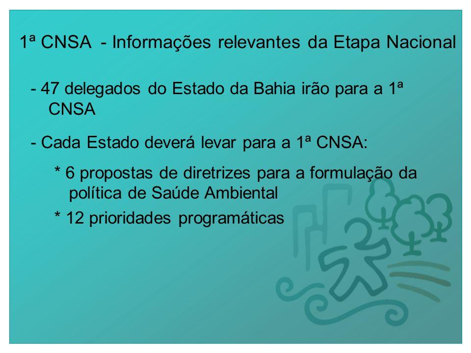 1ª CNSA - Informações relevantes da Etapa Nacional - 47 delegados do Estado da Bahia irão para a 1ª CNSA - Cada Estado deverá levar para a 1ª CNSA: * 6 propostas de diretrizes para a formulação da política de Saúde Ambiental * 12 prioridades programáticas
