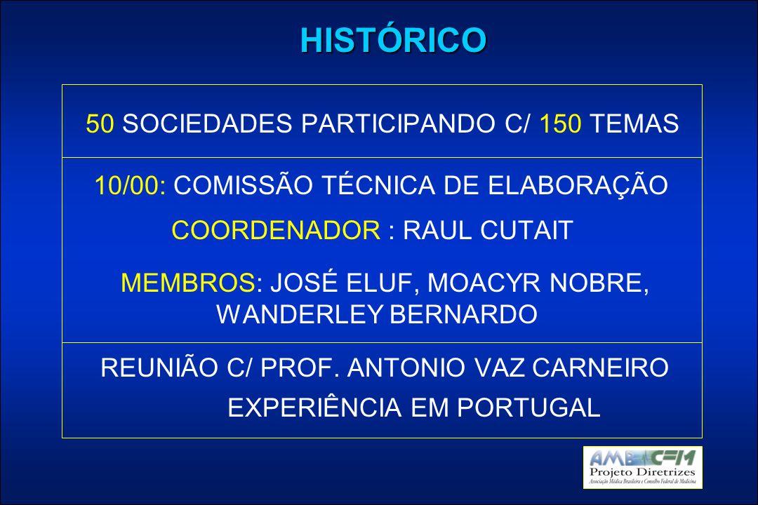 HISTÓRICO 50 SOCIEDADES PARTICIPANDO C/ 150 TEMAS 10/00: COMISSÃO TÉCNICA DE ELABORAÇÃO COORDENADOR : RAUL CUTAIT MEMBROS: JOSÉ ELUF, MOACYR NOBRE, WANDERLEY BERNARDO REUNIÃO C/ PROF.