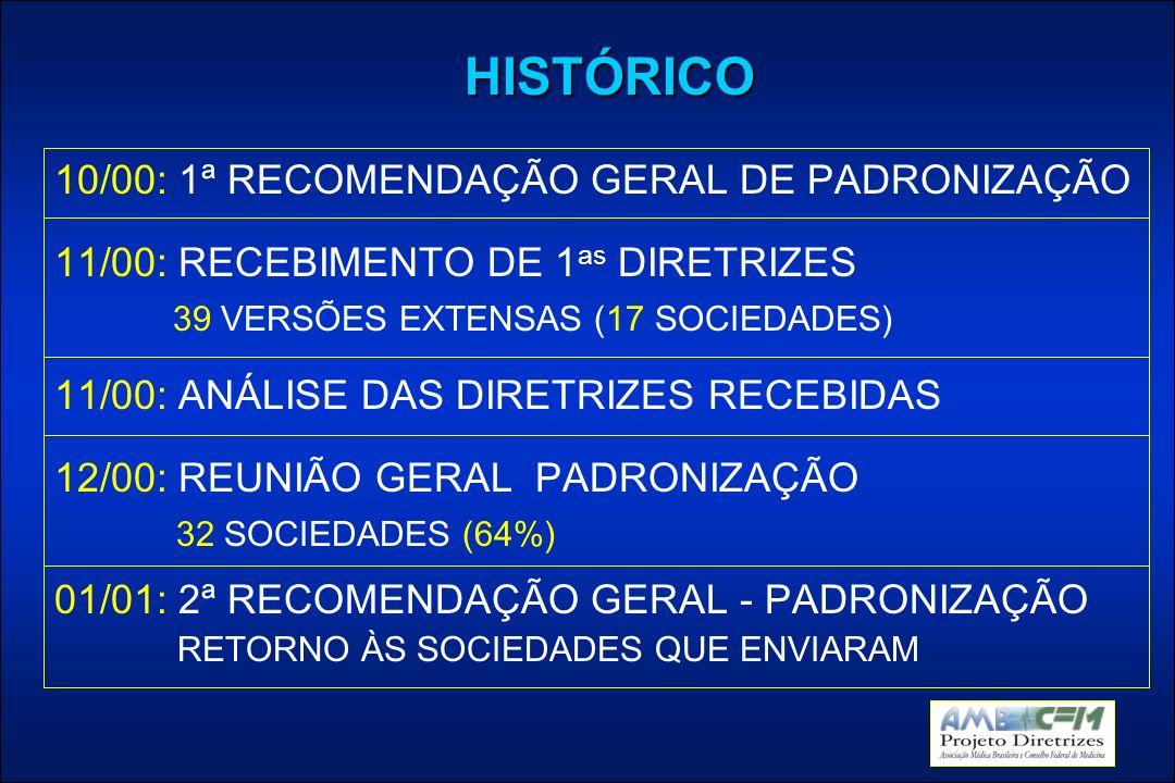 HISTÓRICO 10/00: 1ª RECOMENDAÇÃO GERAL DE PADRONIZAÇÃO 11/00: RECEBIMENTO DE 1 as DIRETRIZES 39 VERSÕES EXTENSAS (17 SOCIEDADES) 11/00: ANÁLISE DAS DIRETRIZES RECEBIDAS 12/00: REUNIÃO GERAL PADRONIZAÇÃO 32 SOCIEDADES (64%) 01/01: 2ª RECOMENDAÇÃO GERAL - PADRONIZAÇÃO RETORNO ÀS SOCIEDADES QUE ENVIARAM