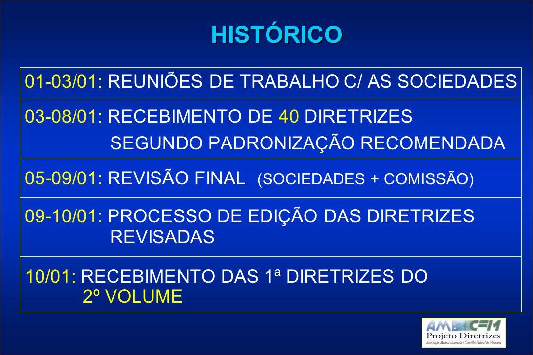 HISTÓRICO 01-03/01: REUNIÕES DE TRABALHO C/ AS SOCIEDADES 03-08/01: RECEBIMENTO DE 40 DIRETRIZES SEGUNDO PADRONIZAÇÃO RECOMENDADA 05-09/01: REVISÃO FINAL (SOCIEDADES + COMISSÃO) 09-10/01: PROCESSO DE EDIÇÃO DAS DIRETRIZES REVISADAS 10/01: RECEBIMENTO DAS 1ª DIRETRIZES DO 2º VOLUME