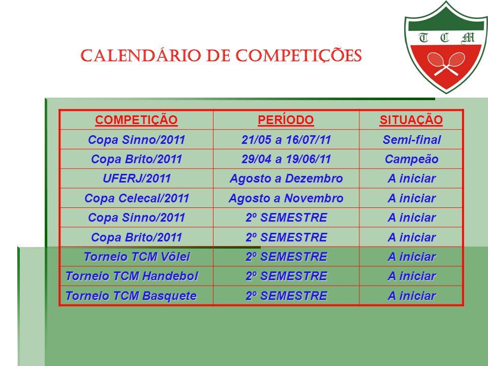 CALENDÁRIO DE COMPETIÇÕESCOMPETIÇÃOPERÍODOSITUAÇÃO Copa Sinno/2011 21/05 a 16/07/11 Semi-final Copa Brito/2011 29/04 a 19/06/11 Campeão UFERJ/2011 Ago