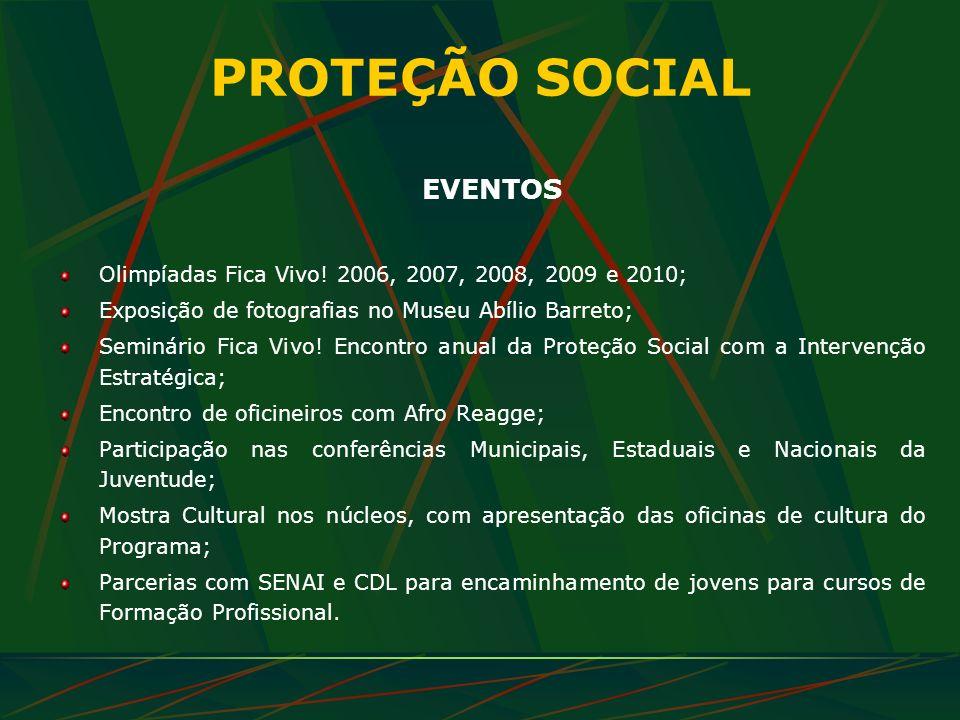 PROTEÇÃO SOCIAL EVENTOS Olimpíadas Fica Vivo! 2006, 2007, 2008, 2009 e 2010; Exposição de fotografias no Museu Abílio Barreto; Seminário Fica Vivo! En
