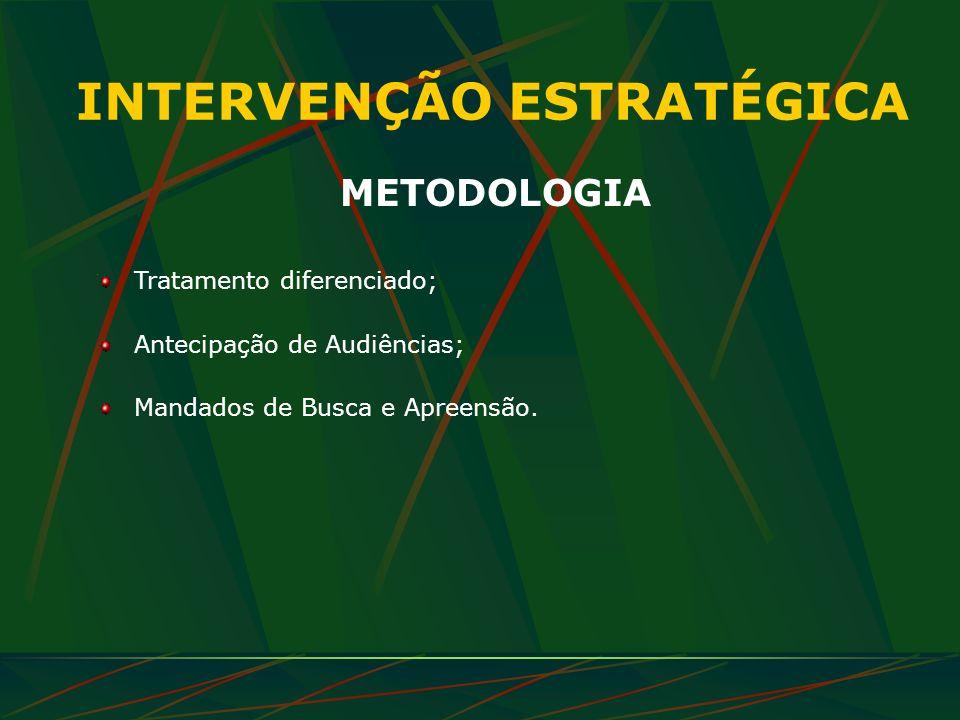 INTERVENÇÃO ESTRATÉGICA METODOLOGIA Tratamento diferenciado; Antecipação de Audiências; Mandados de Busca e Apreensão.