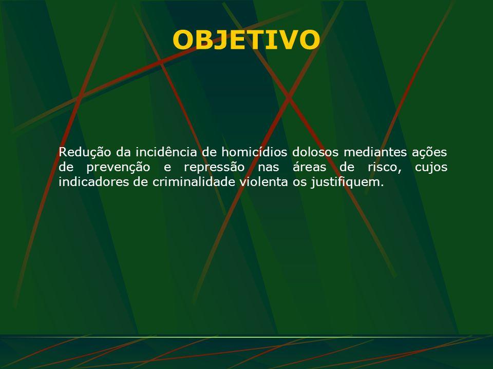 OBJETIVO Redução da incidência de homicídios dolosos mediantes ações de prevenção e repressão nas áreas de risco, cujos indicadores de criminalidade v
