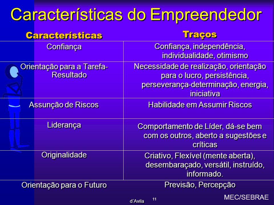 11 d´Avila Características do Empreendedor Características Confiança Orientação para a Tarefa- Resultado Assunção de Riscos Liderança Originalidade Or