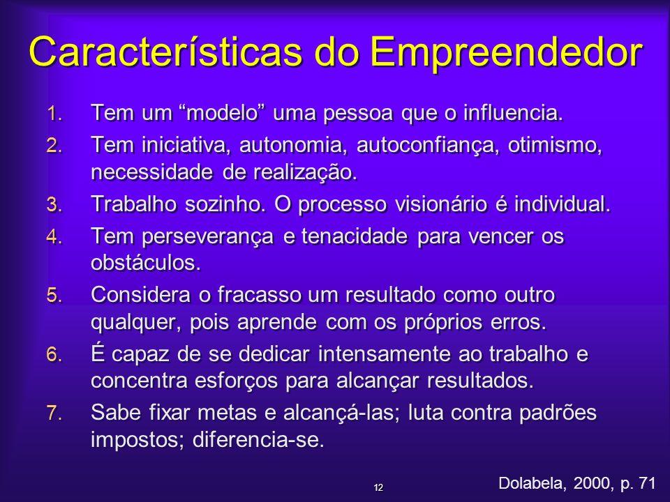 Características do Empreendedor 1. Tem um modelo uma pessoa que o influencia. 2. Tem iniciativa, autonomia, autoconfiança, otimismo, necessidade de re