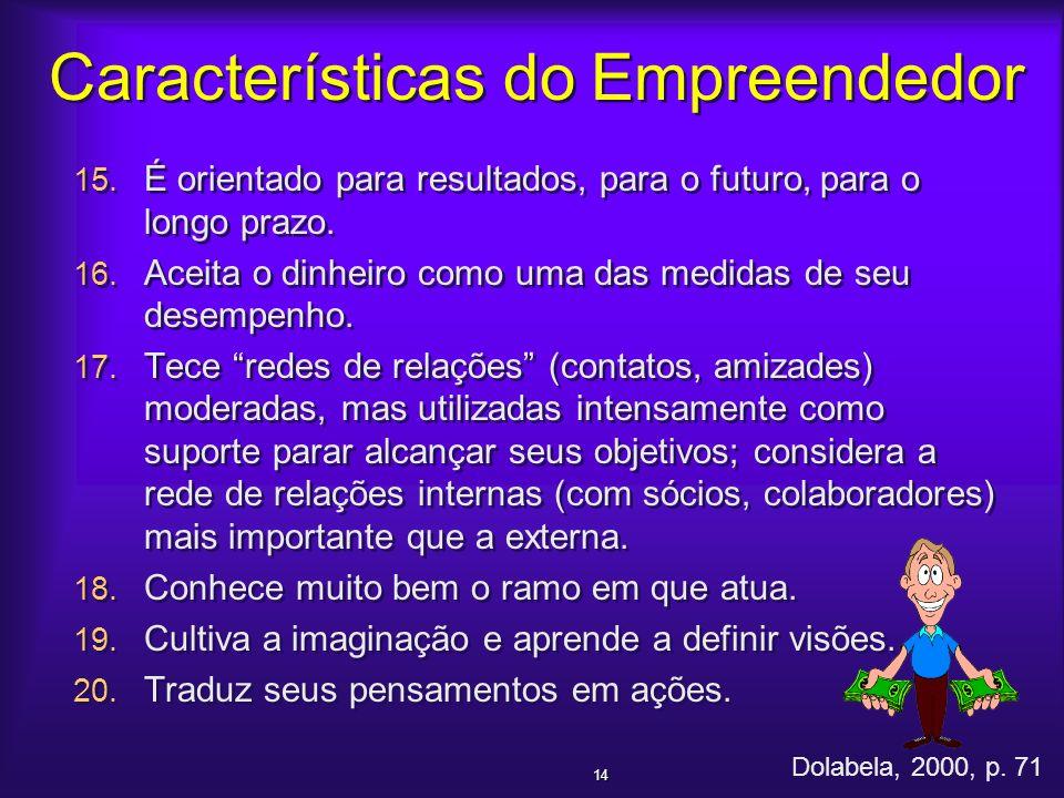 Características do Empreendedor 15. É orientado para resultados, para o futuro, para o longo prazo. 16. Aceita o dinheiro como uma das medidas de seu