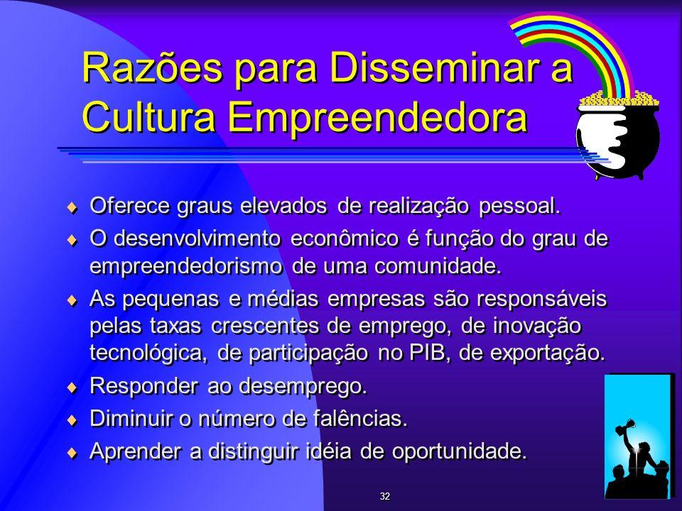 Razões para Disseminar a Cultura Empreendedora Oferece graus elevados de realização pessoal. O desenvolvimento econômico é função do grau de empreende