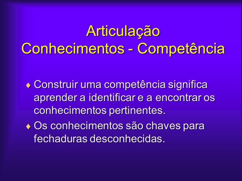 Articulação Conhecimentos - Competência Construir uma competência significa aprender a identificar e a encontrar os conhecimentos pertinentes. Os conh