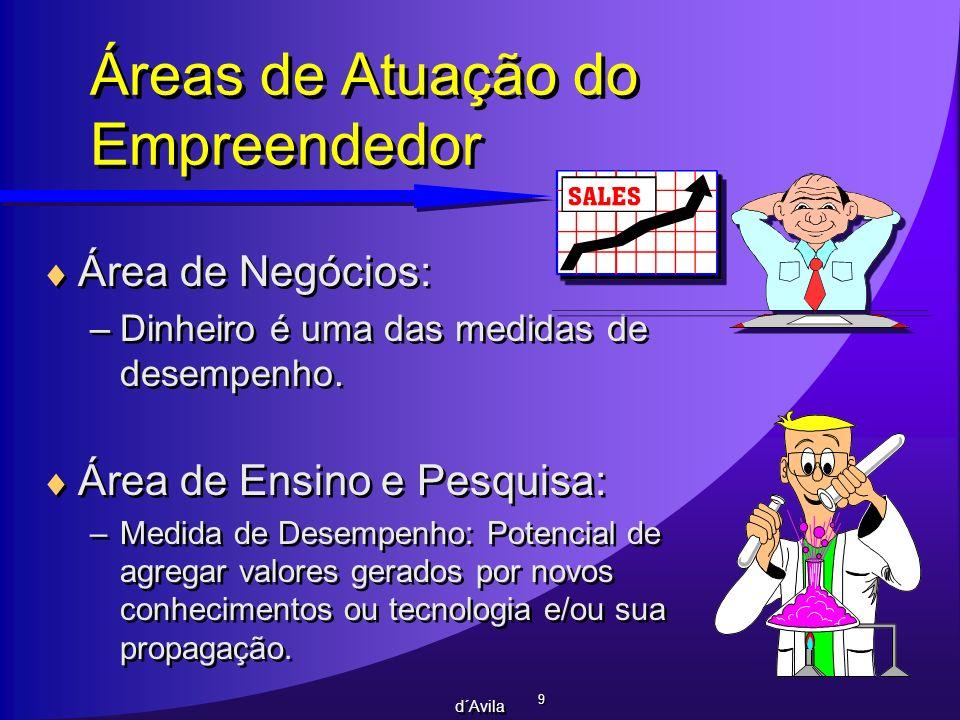 9 9 d´Avila Área de Negócios: –Dinheiro é uma das medidas de desempenho. Área de Negócios: –Dinheiro é uma das medidas de desempenho. Área de Ensino e