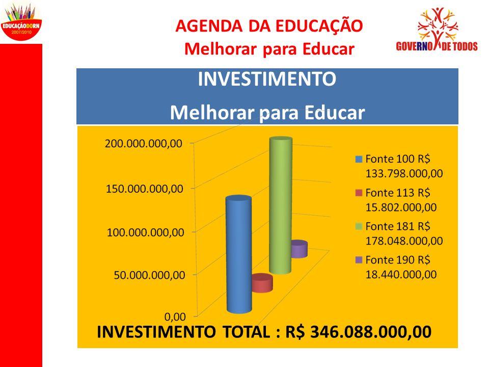 AGENDA DA EDUCAÇÃO Melhorar para Educar INVESTIMENTO Melhorar para Educar INVESTIMENTO TOTAL : R$ 346.088.000,00