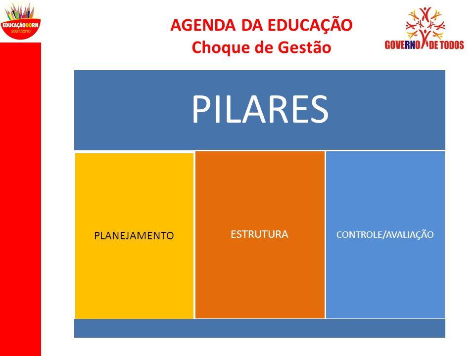 AGENDA DA EDUCAÇÃO Choque de Gestão PILARES PLANEJAMENTO ESTRUTURA CONTROLE/AVALIAÇÃO