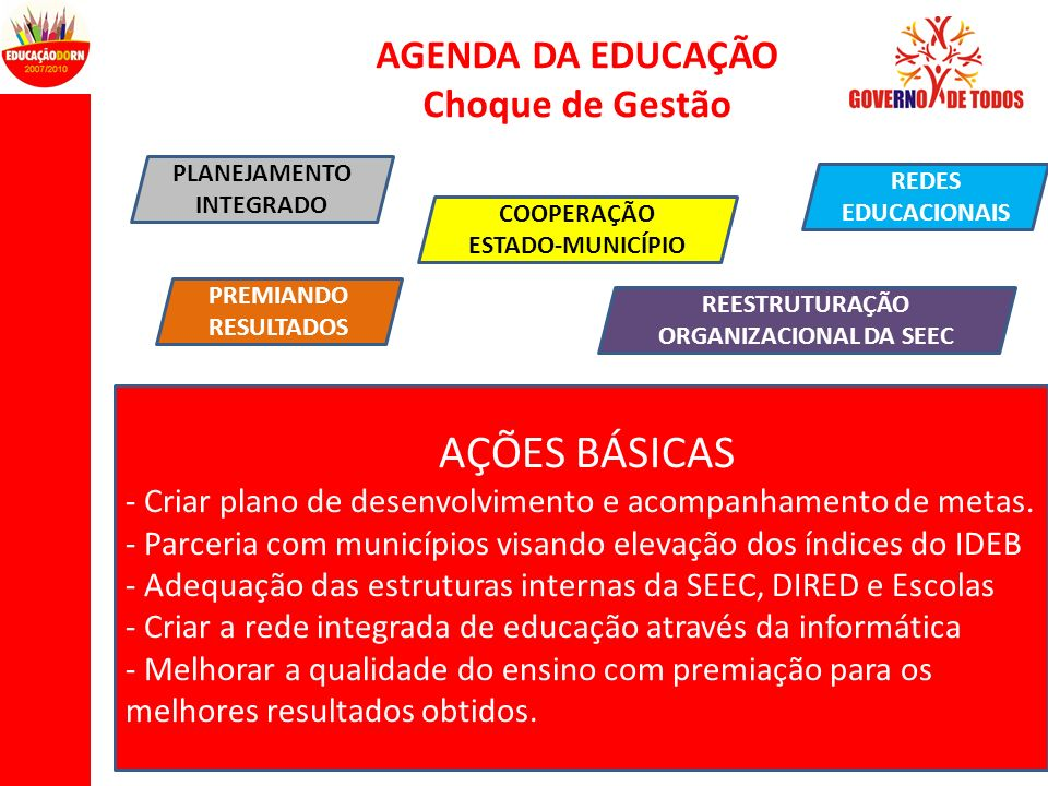 AGENDA DA EDUCAÇÃO Choque de Gestão AÇÕES BÁSICAS - Criar plano de desenvolvimento e acompanhamento de metas. - Parceria com municípios visando elevaç
