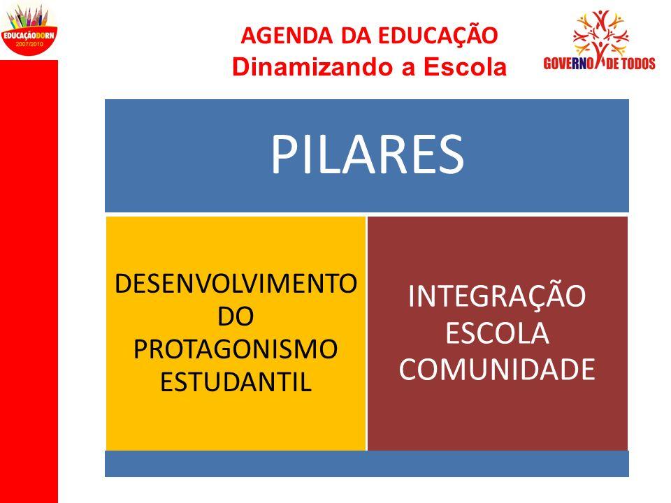 AGENDA DA EDUCAÇÃO Dinamizando a Escola PILARES DESENVOLVIMENT O DO PROTAGONISMO ESTUDANTIL INTEGRAÇÃO ESCOLA COMUNIDADE