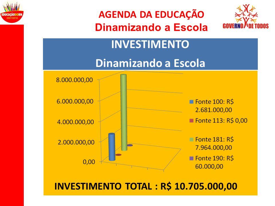 AGENDA DA EDUCAÇÃO Dinamizando a Escola INVESTIMENTO Dinamizando a Escola INVESTIMENTO TOTAL : R$ 10.705.000,00