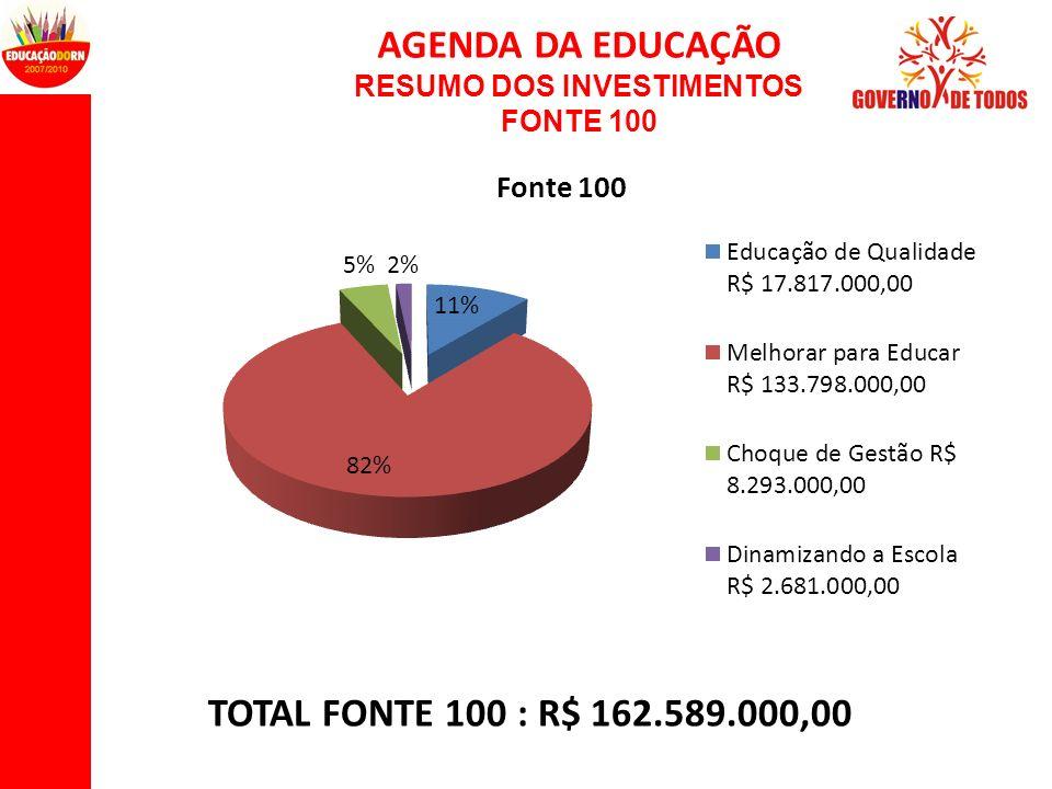 AGENDA DA EDUCAÇÃO RESUMO DOS INVESTIMENTOS FONTE 100 TOTAL FONTE 100 : R$ 162.589.000,00