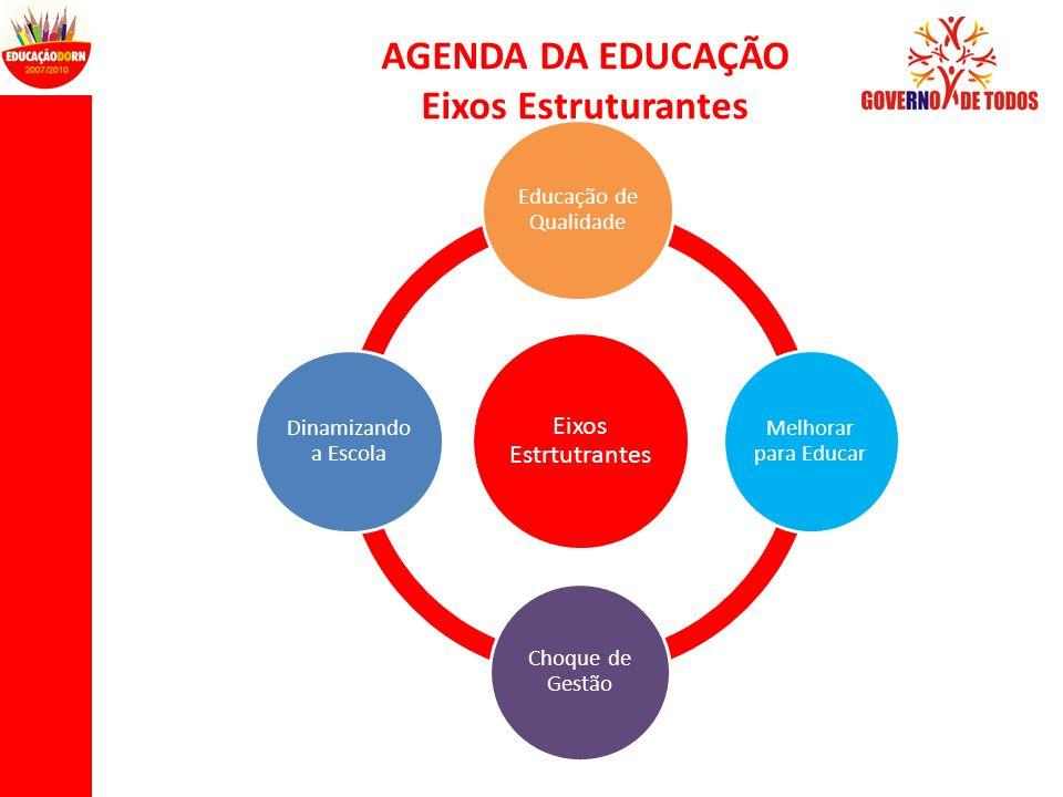 AGENDA DA EDUCAÇÃO Eixos Estruturantes Eixos Estrtutrantes Educação de Qualidade Melhorar para Educar Choque de Gestão Dinamizando a Escola