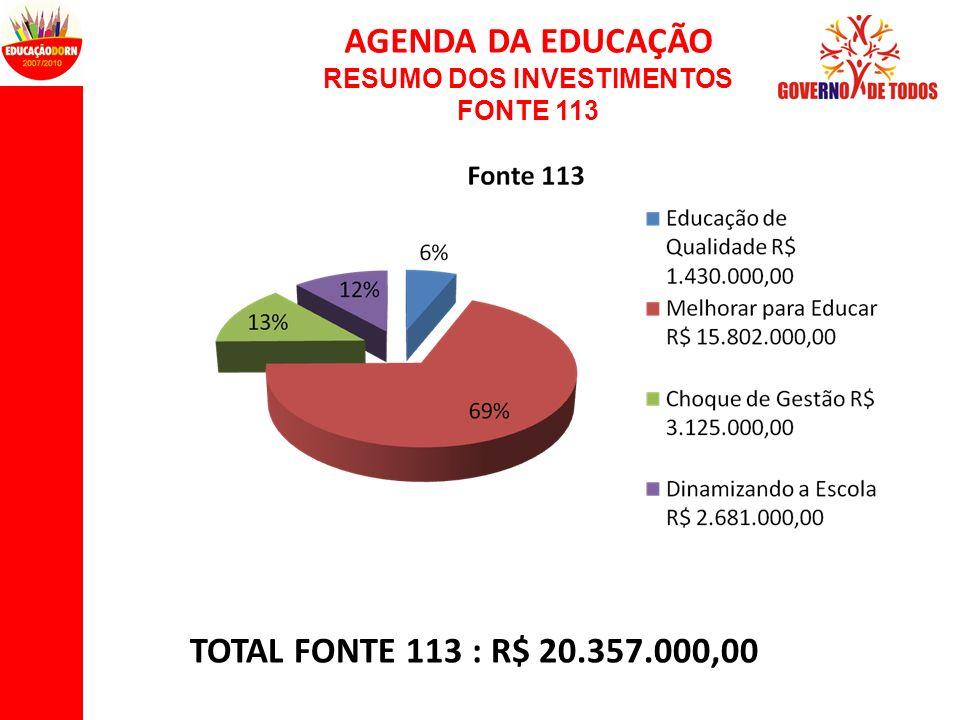 AGENDA DA EDUCAÇÃO RESUMO DOS INVESTIMENTOS FONTE 113 TOTAL FONTE 113 : R$ 20.357.000,00