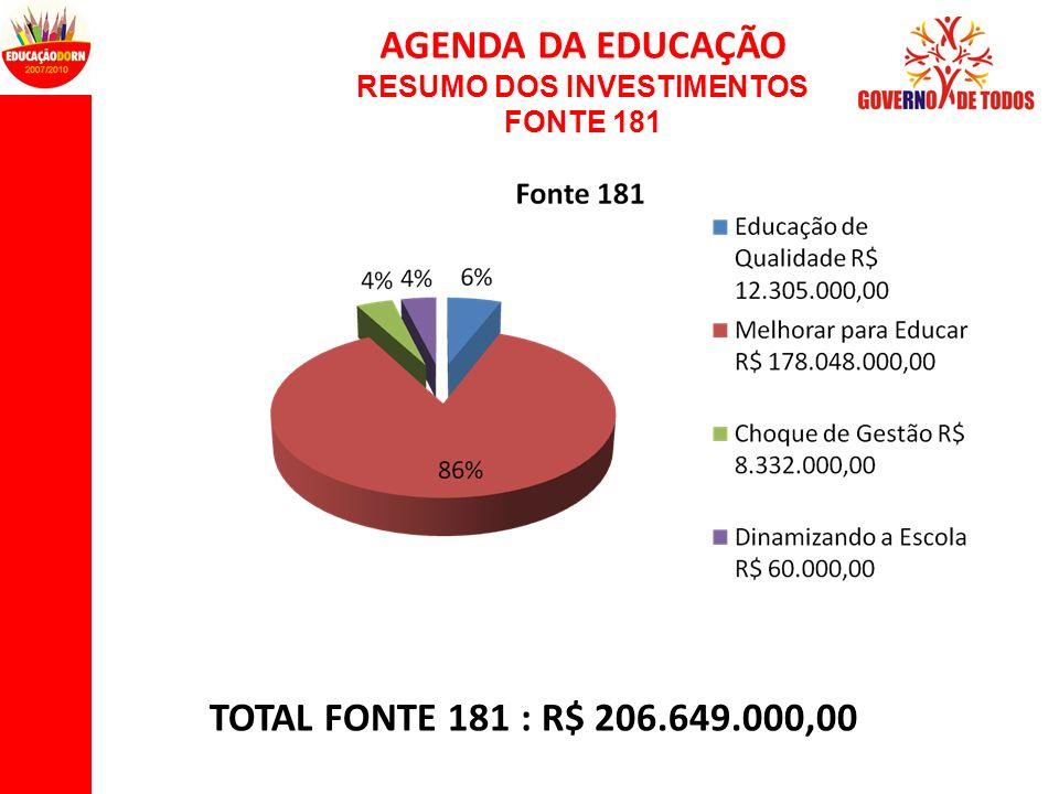 AGENDA DA EDUCAÇÃO RESUMO DOS INVESTIMENTOS FONTE 181 TOTAL FONTE 181 : R$ 206.649.000,00