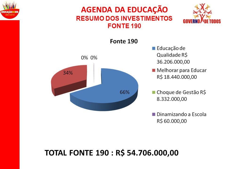 AGENDA DA EDUCAÇÃO RESUMO DOS INVESTIMENTOS FONTE 190 TOTAL FONTE 190 : R$ 54.706.000,00