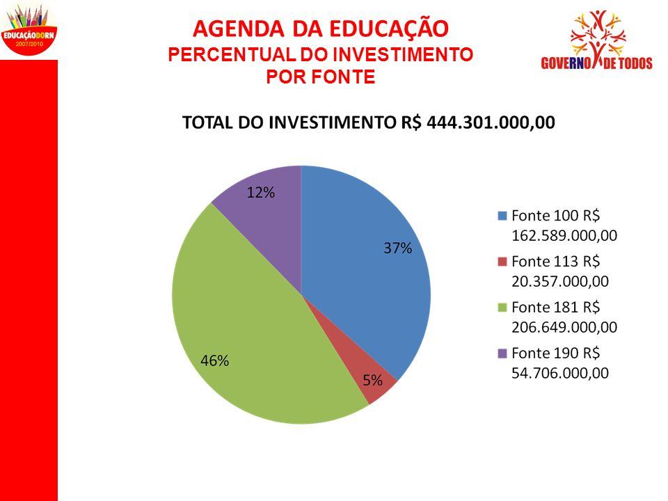 AGENDA DA EDUCAÇÃO PERCENTUAL DO INVESTIMENTO POR FONTE