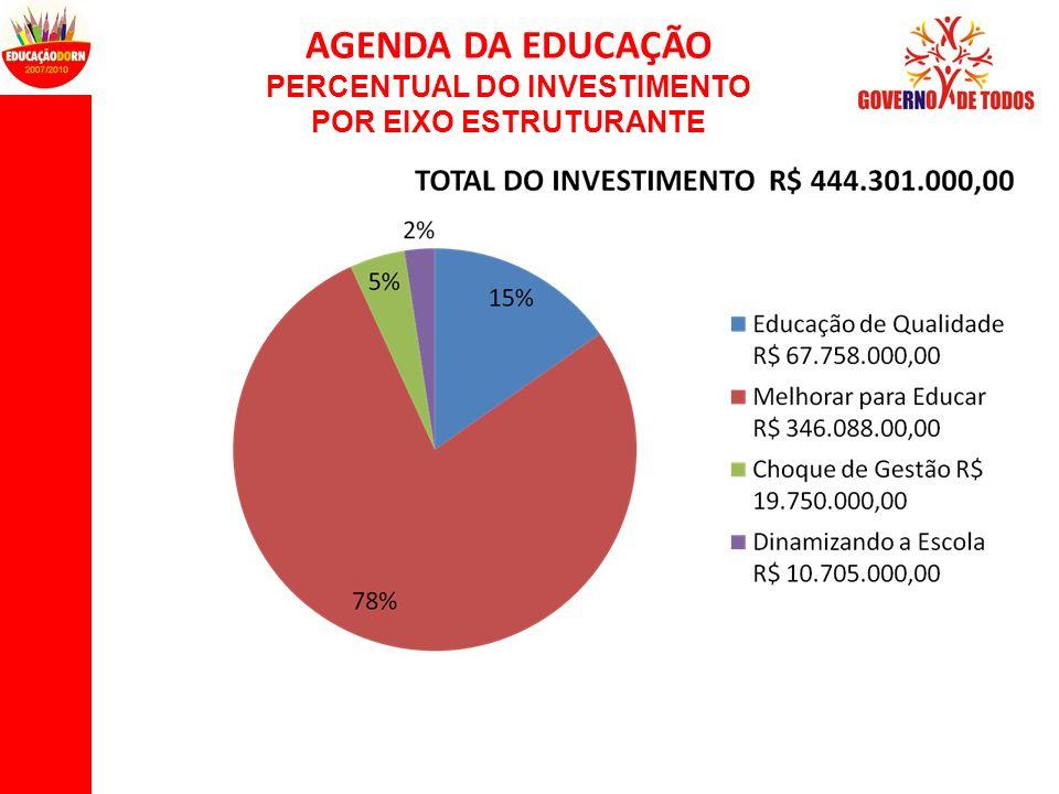 AGENDA DA EDUCAÇÃO PERCENTUAL DO INVESTIMENTO POR EIXO ESTRUTURANTE
