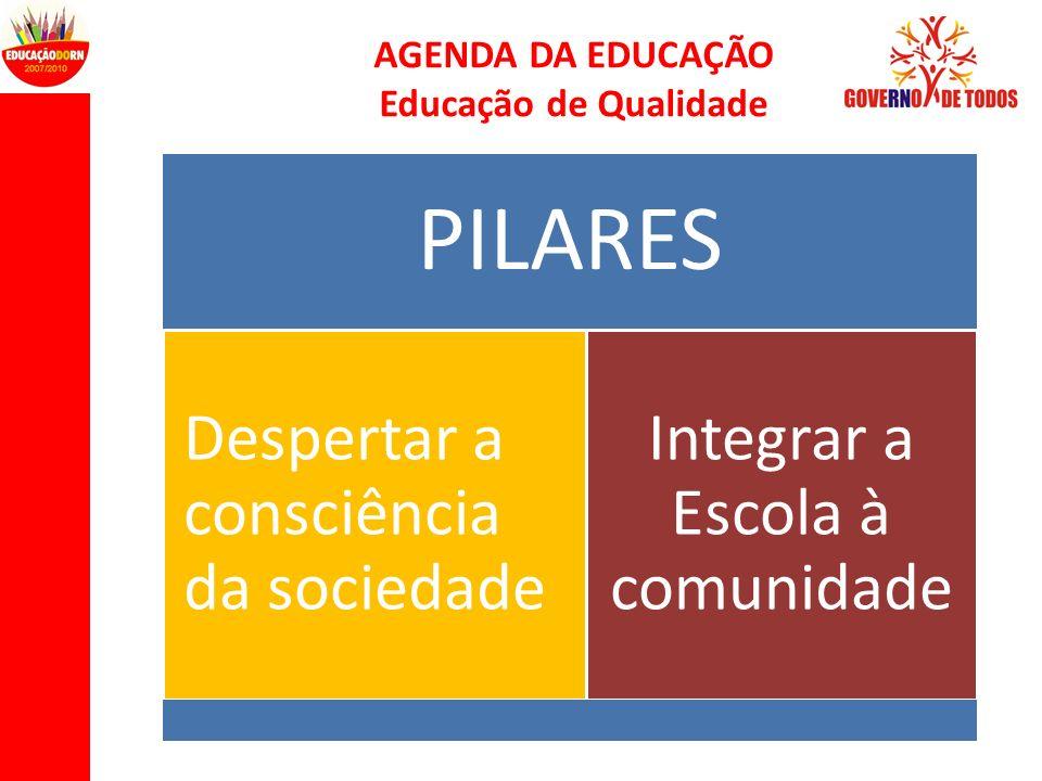 AGENDA DA EDUCAÇÃO Educação de Qualidade PILARES Despertar a consciência da sociedade Integrar a Escola à comunidade