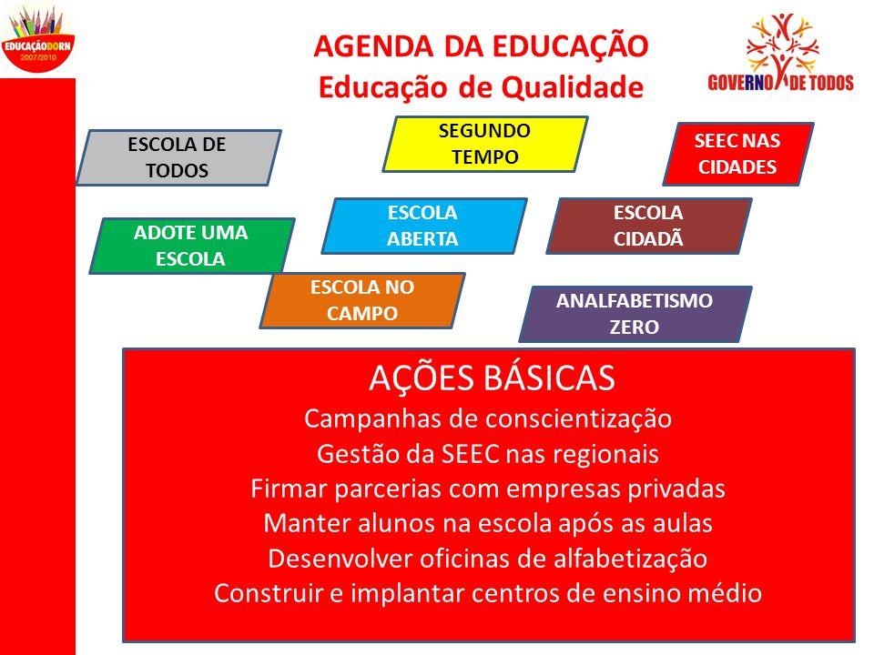 AGENDA DA EDUCAÇÃO Educação de Qualidade AÇÕES BÁSICAS Campanhas de conscientização Gestão da SEEC nas regionais Firmar parcerias com empresas privada