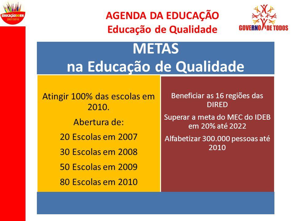 AGENDA DA EDUCAÇÃO Educação de Qualidade METAS na Educação de Qualidade Atingir 100% das escolas em 2010. Abertura de: 20 Escolas em 2007 30 Escolas e