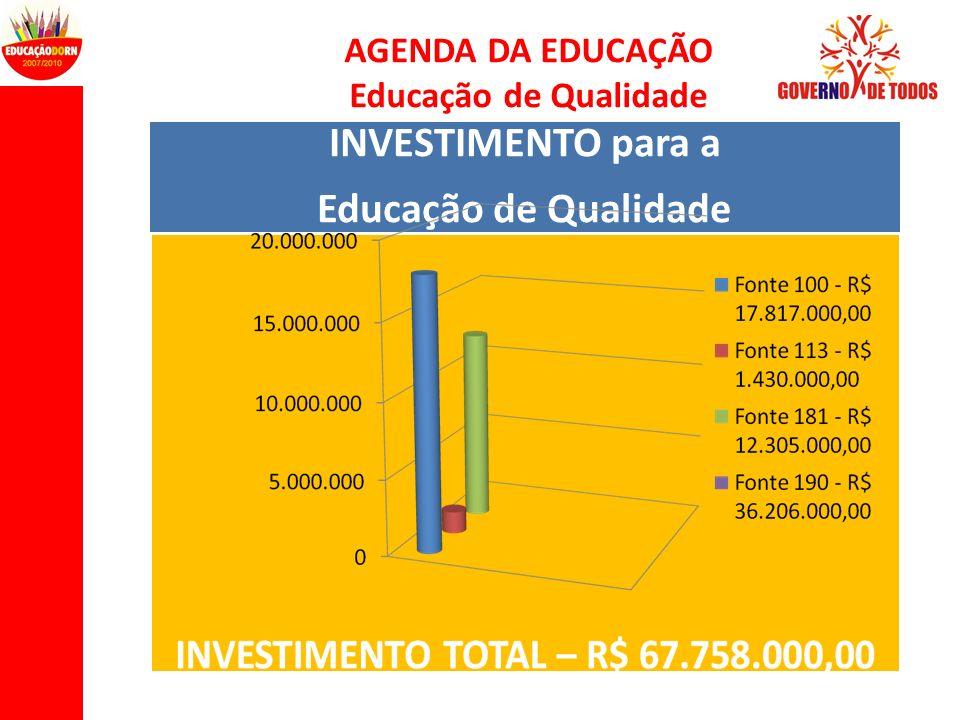 AGENDA DA EDUCAÇÃO Educação de Qualidade INVESTIMENTO para a Educação de Qualidade