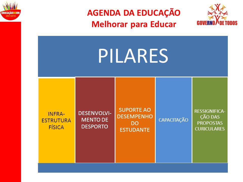 AGENDA DA EDUCAÇÃO Melhorar para Educar PILARES INFRA- ESTRUTURA FÍSICA DESENVOLVI- MENTO DE DESPORTO SUPORTE AO DESEMPENHO DO ESTUDANTE CAPACITAÇÃO R