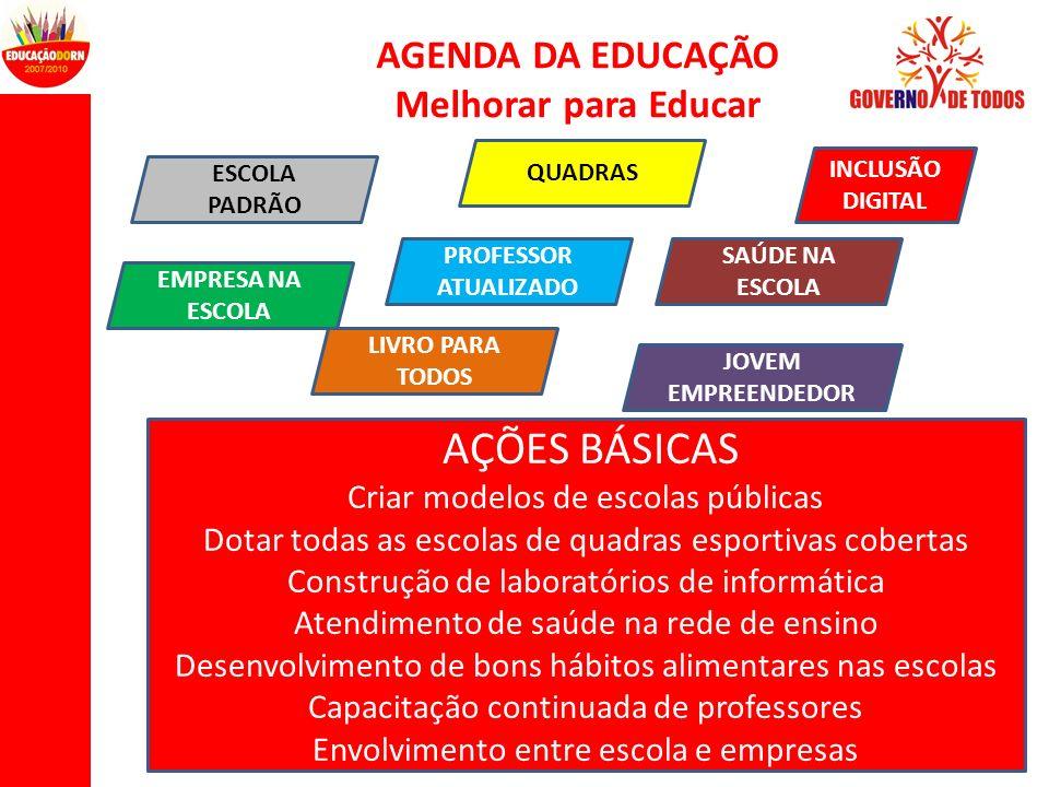 AGENDA DA EDUCAÇÃO Melhorar para Educar AÇÕES BÁSICAS Criar modelos de escolas públicas Dotar todas as escolas de quadras esportivas cobertas Construç