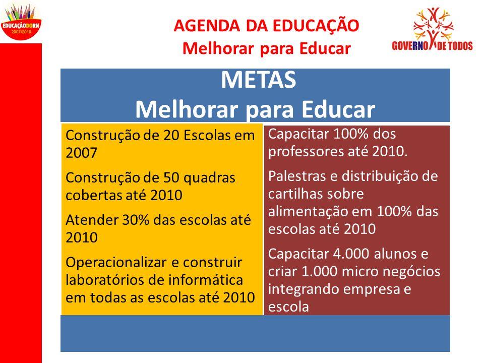 AGENDA DA EDUCAÇÃO Melhorar para Educar METAS Melhorar para Educar Construção de 20 Escolas em 2007 Construção de 50 quadras cobertas até 2010 Atender