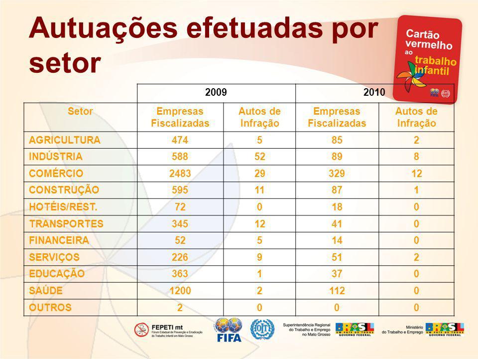 Autuações efetuadas por setor 20092010 SetorEmpresas Fiscalizadas Autos de Infração Empresas Fiscalizadas Autos de Infração AGRICULTURA4745852 INDÚSTR