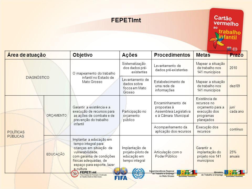 Área de atuaçãoObjetivoAçõesProcedimentosMetasPrazo DIAGNÓSTICO O mapeamento do trabalho infantil no Estado de Mato Grosso Sistematização dos dados pr